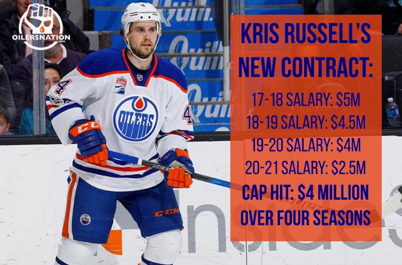 The contract renewal that may light our comments section on fire just went  through as the Oilers have re-signed shot blocking warlord 6a816b43a